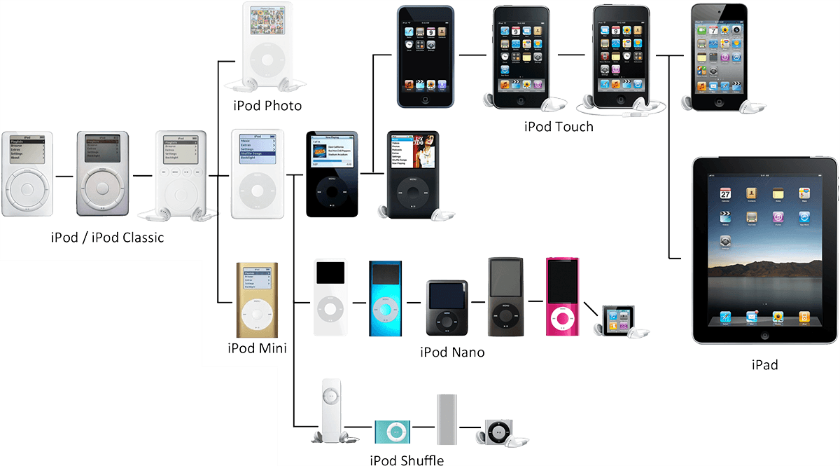 Apple iPod Evolution